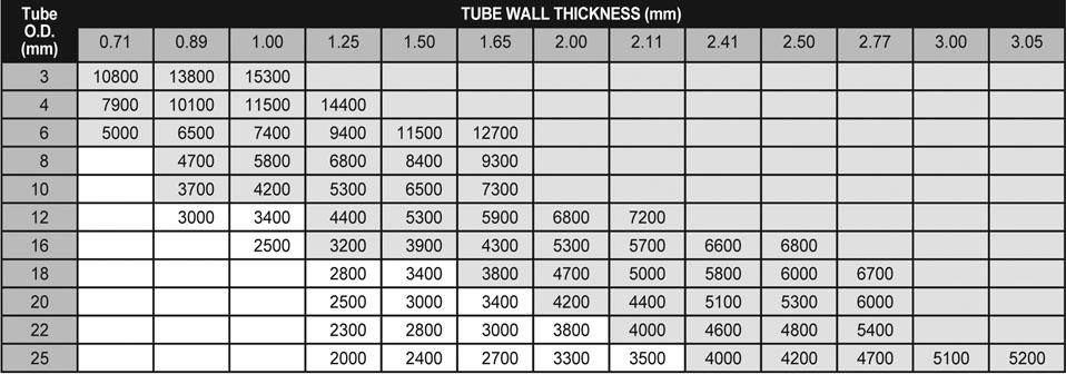 Stainless steel pipe sizes metric acpfoto